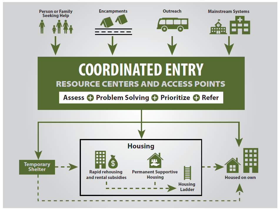 Graphic depicting the Homeless Response System, with Coordinated Entry in the Center.